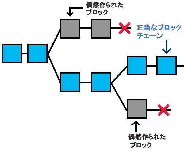 分裂したブロックチェーンの画像