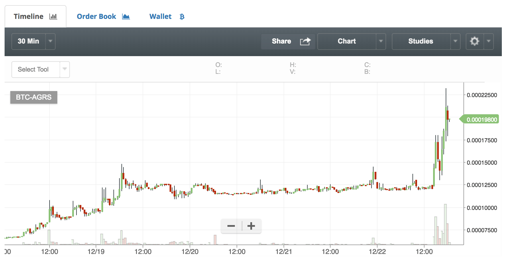 仮想通貨アゴラストークンのチャート