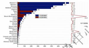 中国のCERT報告書:NEM(XEM)が最も安全なプロジェクト