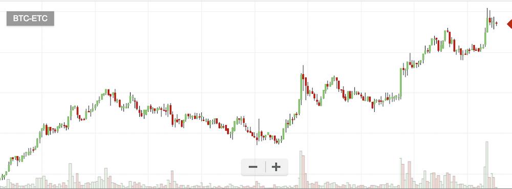 仮想通貨ETCのチャート