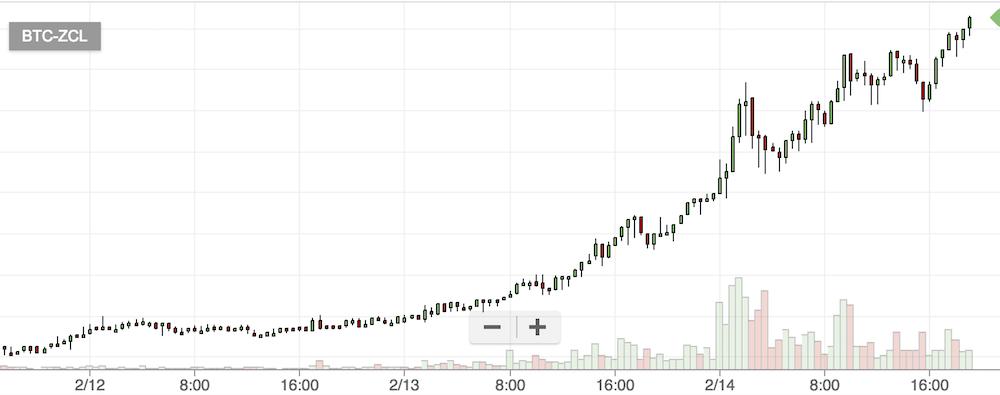 仮想通貨ZCLのチャート
