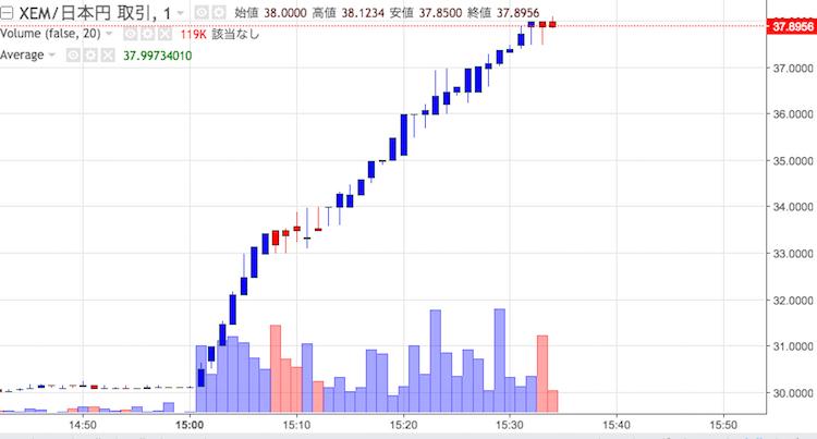 ネム(NEM/XEM)がBinanceに上場|XEM価格上昇