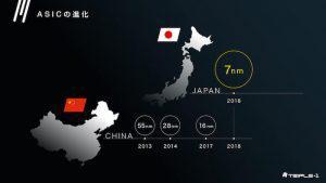 KAMIKAZE:仮想通貨マイニング用ASICチップ製造に日本が打って出る|株式会社TRIPLE-1