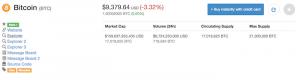 ビットコインキャッシュが高騰の中、CoinMarketCapのBTCページからBitcoin.comの掲載削除