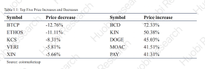 Huobi研究所提供業界研究レポート:HBインデックス8.48%上昇|上位10通貨のうち時価総額が最も上昇したのは+21.94%となったADA