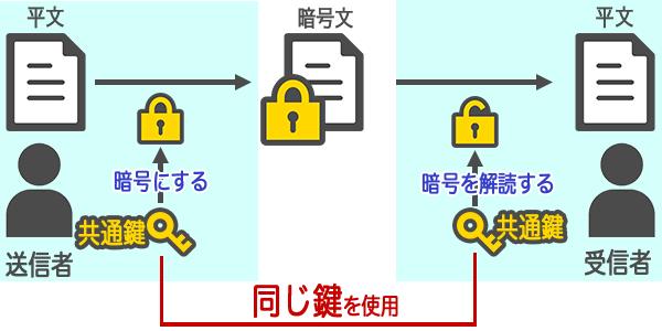共通鍵暗号の画像