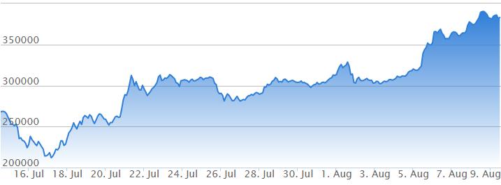 年8月のビットコイン分裂とその経緯