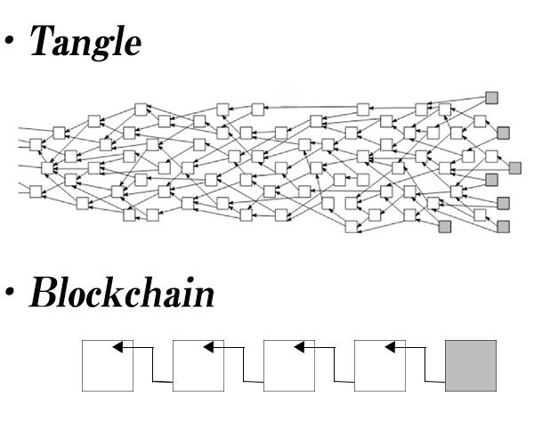 Tangleとブロックチェーンの比較画像