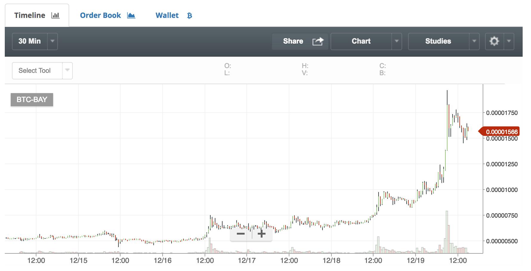 仮想通貨BAYのチャート