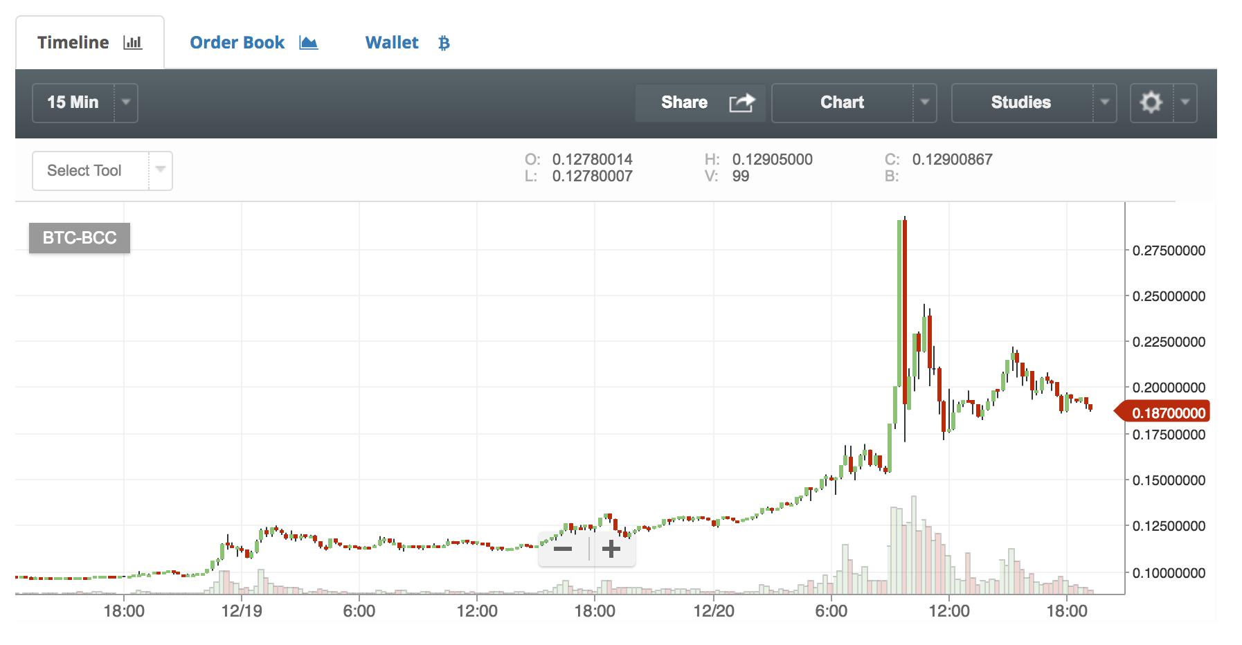 仮想通貨ビットコインキャッシュのチャート