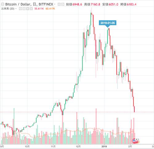 米ドル建てビットコイン価格のチャート