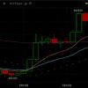 BTCテクニカル分析:上昇トレンド継続を示すゴールデンクロス間近|一目均衡表雲突破、長期移動平均線も上向きつつあり