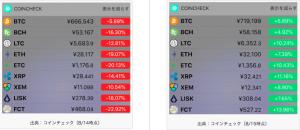 総悲観から一転、ビットコイン急反発でリップルやネムが大幅高|仮想通貨市況