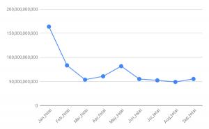 ビットコイン微減の中主要アルトに変化、XRPは前月比約3倍へ|9月の仮想通貨取引高動向