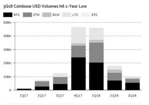 米Coinbase昨年末から出来高80%減少、ETH建はBinanceで顕著な減少 Diar最新調査レポート