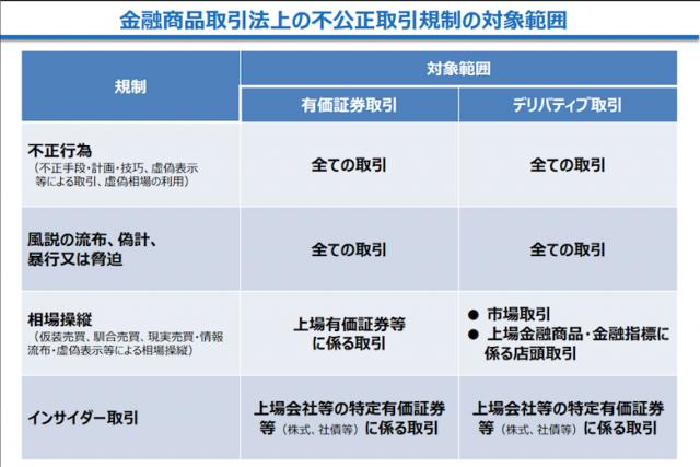 金融庁、「仮想通貨を利用した出資」も金商法の規制対象に|産経新聞が報道