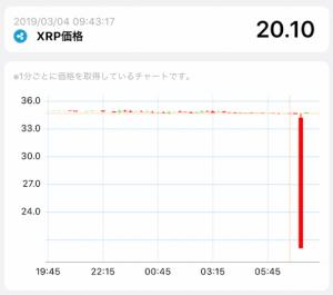 日本の仮想通貨取引所Liquidで、XRPのサーキットブレーカーが発動 一時20円まで急落