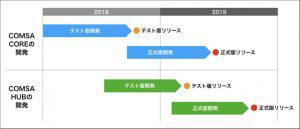 COMSA HUBのβ版公開で、日本発の大型ICO「コムサ(CMS)トークン」が高騰