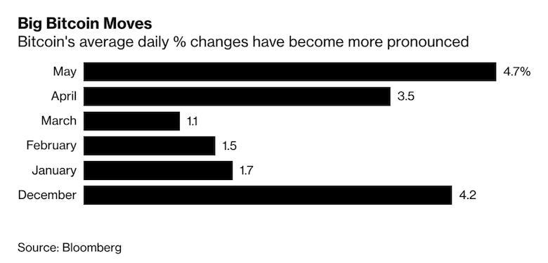 「ビットコイン年末価格は過去最高値の万円」メイヤー倍数で知られる仮想通貨アナリスト