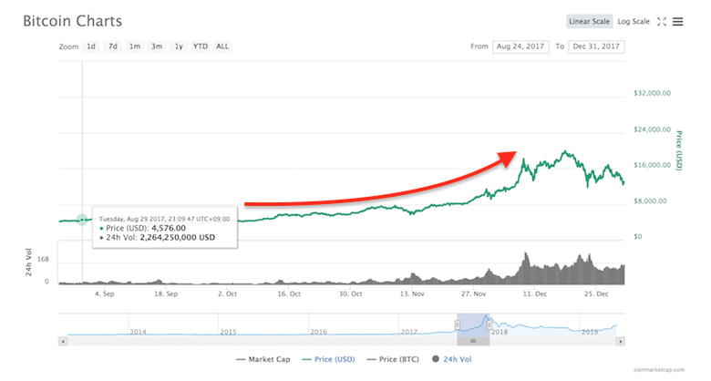 「ビットコインが10000ドルの節目を迎えた時、FOMOが発生する」米投資アナリストが分析