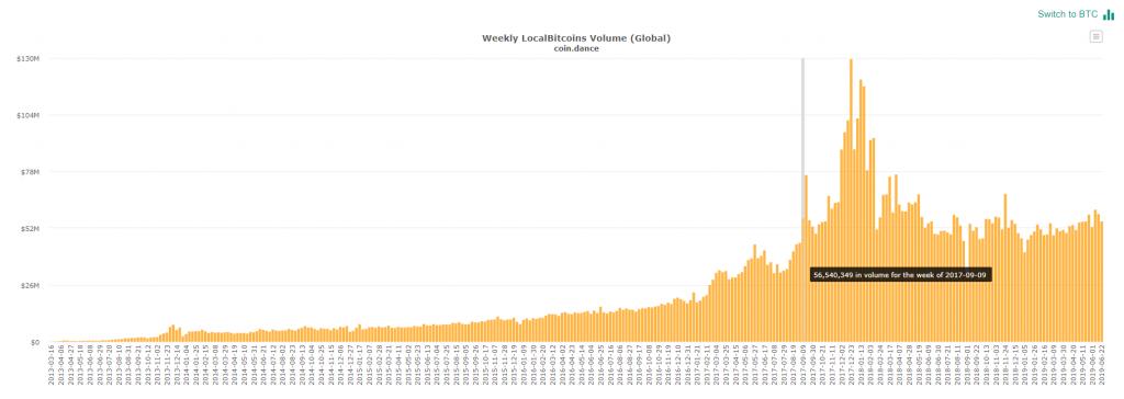 仮想通貨ビットコイン(BTC)上昇トレンドの背景をeToroアナリストが分析