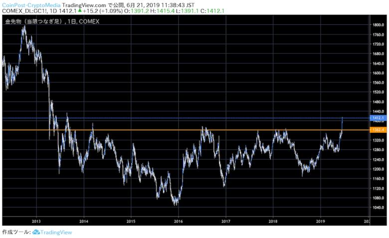 """1日に控えるFOMC、10年ぶりの利下げ実現によるビットコイン市場への影響は"""""""