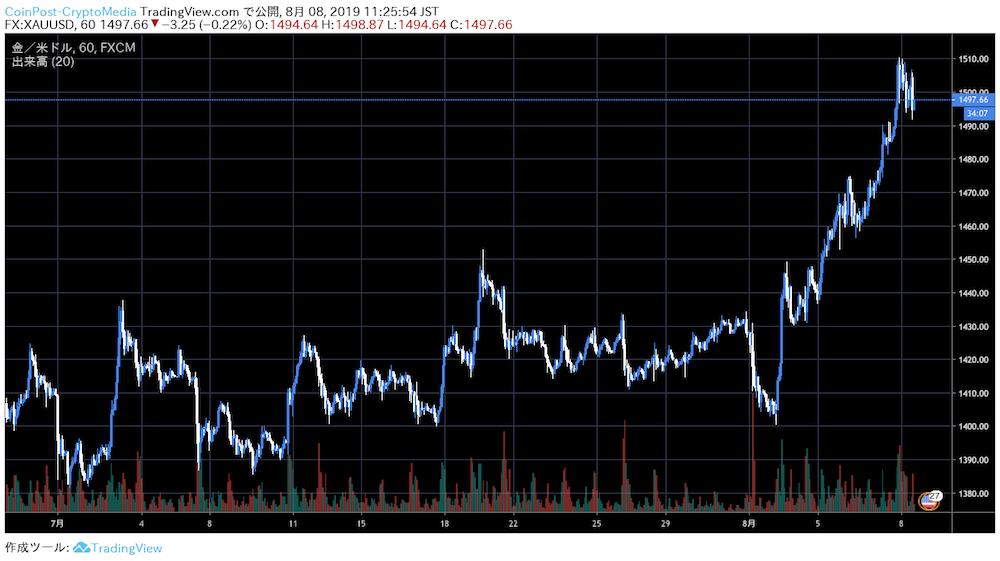 ビットコインと株式市場の相関が急速に弱まる|BTC万円到達で株価置き去りに | CoinPartner(コインパートナー)