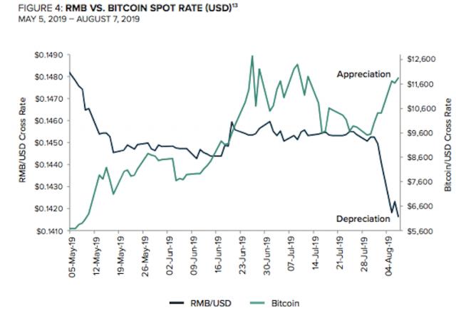 米グレースケール分析「米中貿易戦争の逃避資産としてビットコインが優れる3つの理由」