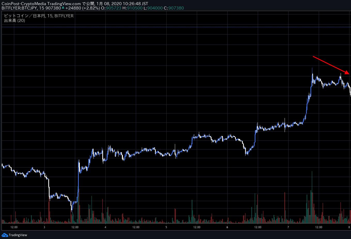 ビットコインの半減期とは?次はいつ?価格が上昇が見込める3つの理由