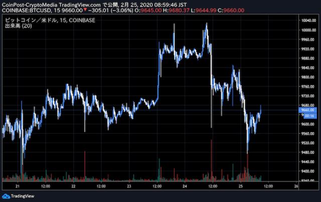 世界 仮想 通貨 チャート