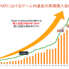 法定通貨でのブロックチェーンゲーム内通貨販売サービス「GO! FIAT」によるゲーム全体の決済額がリリース開始後28週で増加率1364%を達成!