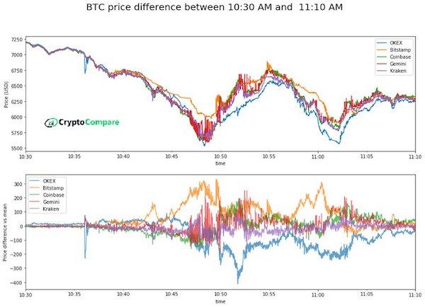 価格 仮想 通貨