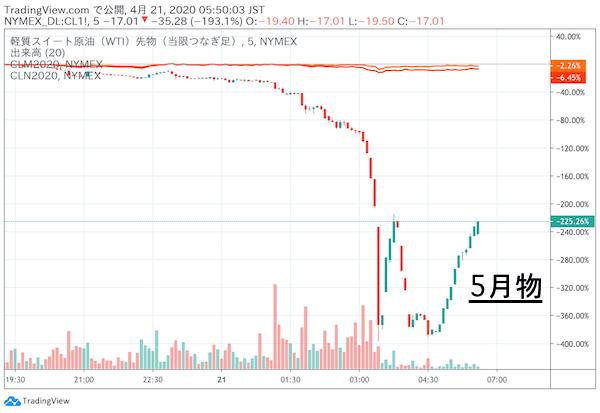 原油 株価 チャート