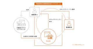 LIFULLとSecuritize社が協業で 不動産特定共同事業者向けのSTOスキームの提供を開始 クラウドファンディングからSTOへの機能拡張をサポート