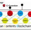 電通、電通国際情報サービス、エイベックス・テクノロジーズ、SingulaNetが企業連合コンソーシアム「Japan Contents Blockchain Initiative」に新たに加入し、会員企業が11社へ拡大