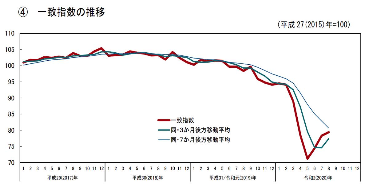 日本政府、コロナで大幅悪化の「景気判断」を1年3か月ぶりの上方修正