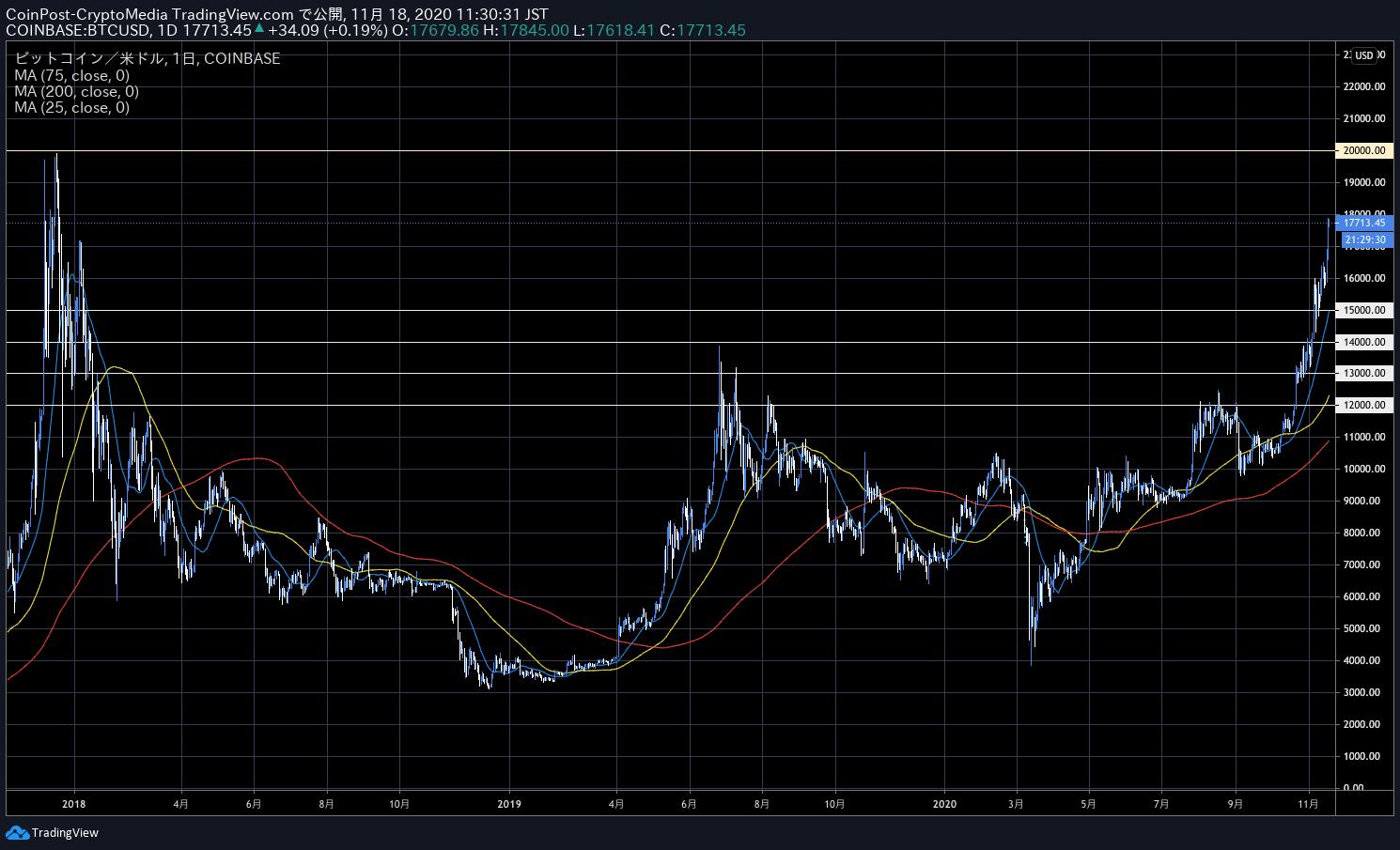 高騰 ビット コイン