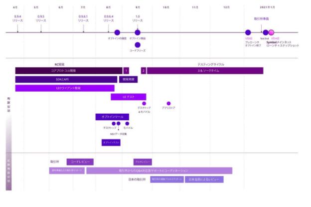 仮想通貨ネムのロードマップ
