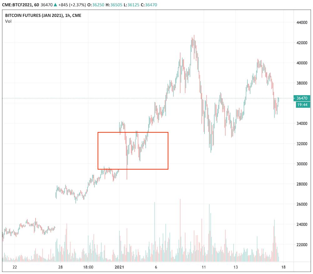 仮想通貨・ビットコインの先物取引とは?特徴やFX・信用取引との違い、ビットコイン先物の最新ニュースを詳しく解説します!   CoinPartner(コインパートナー)